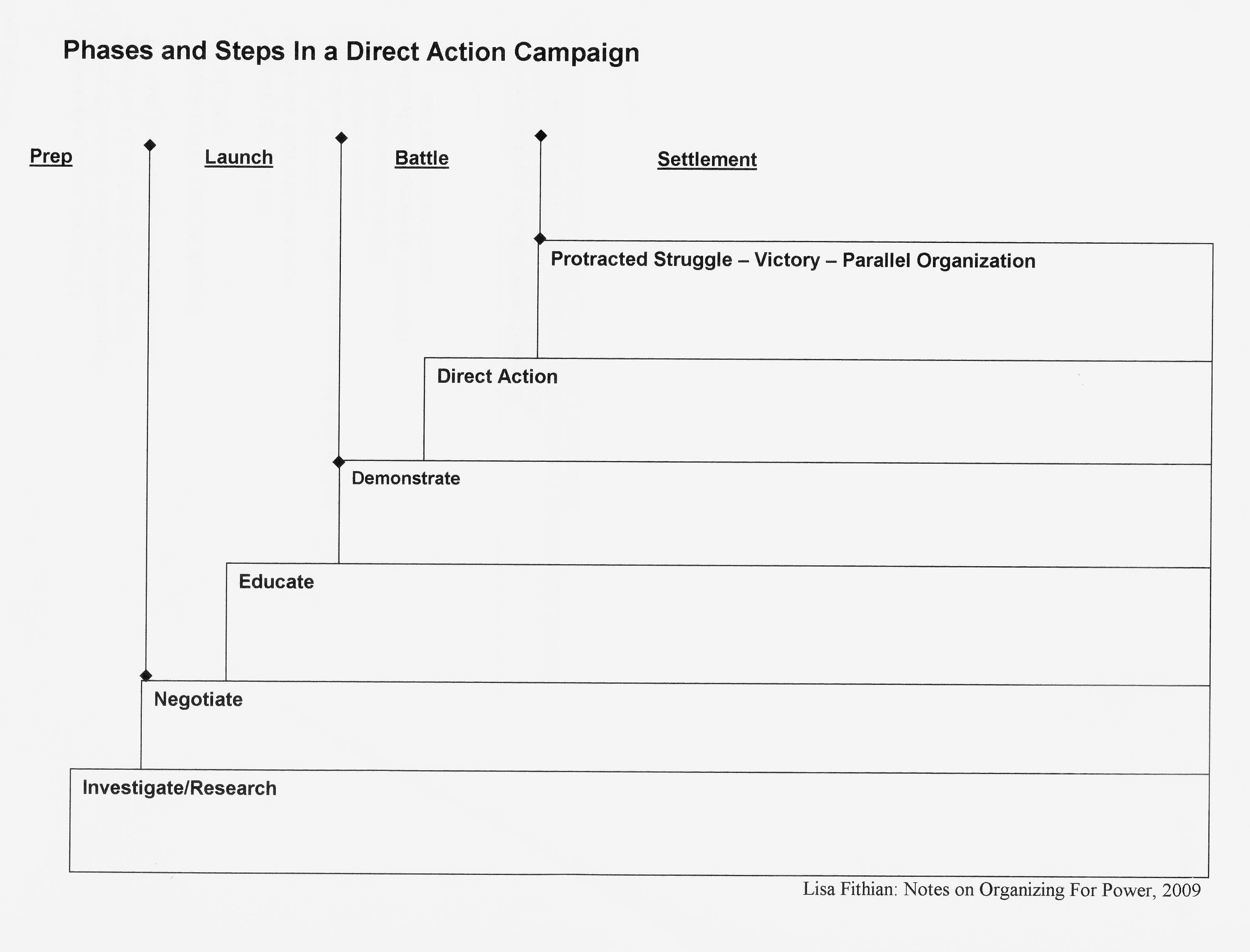 Steps in NVDA Campaign