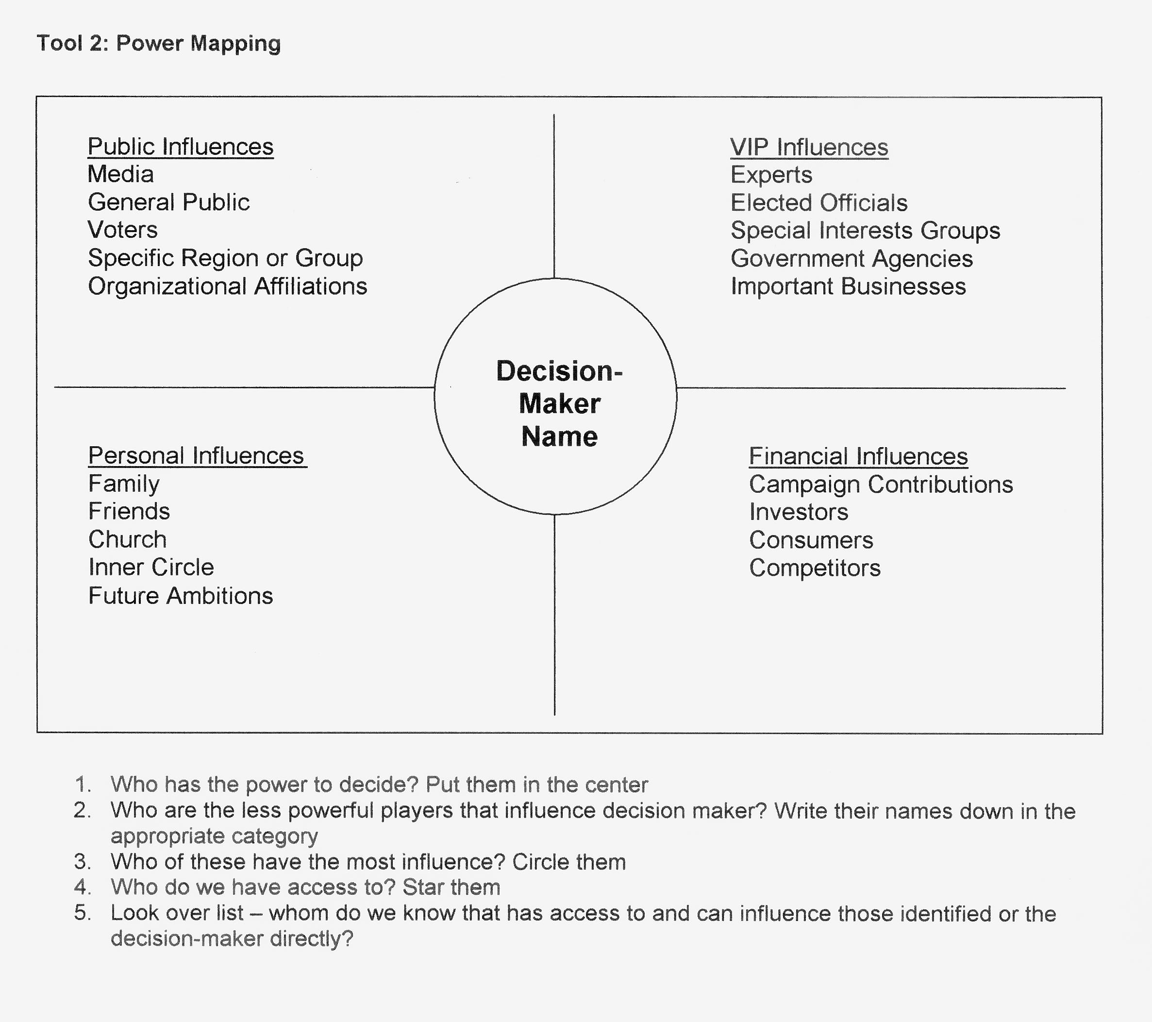Tool 2 Power Mapping