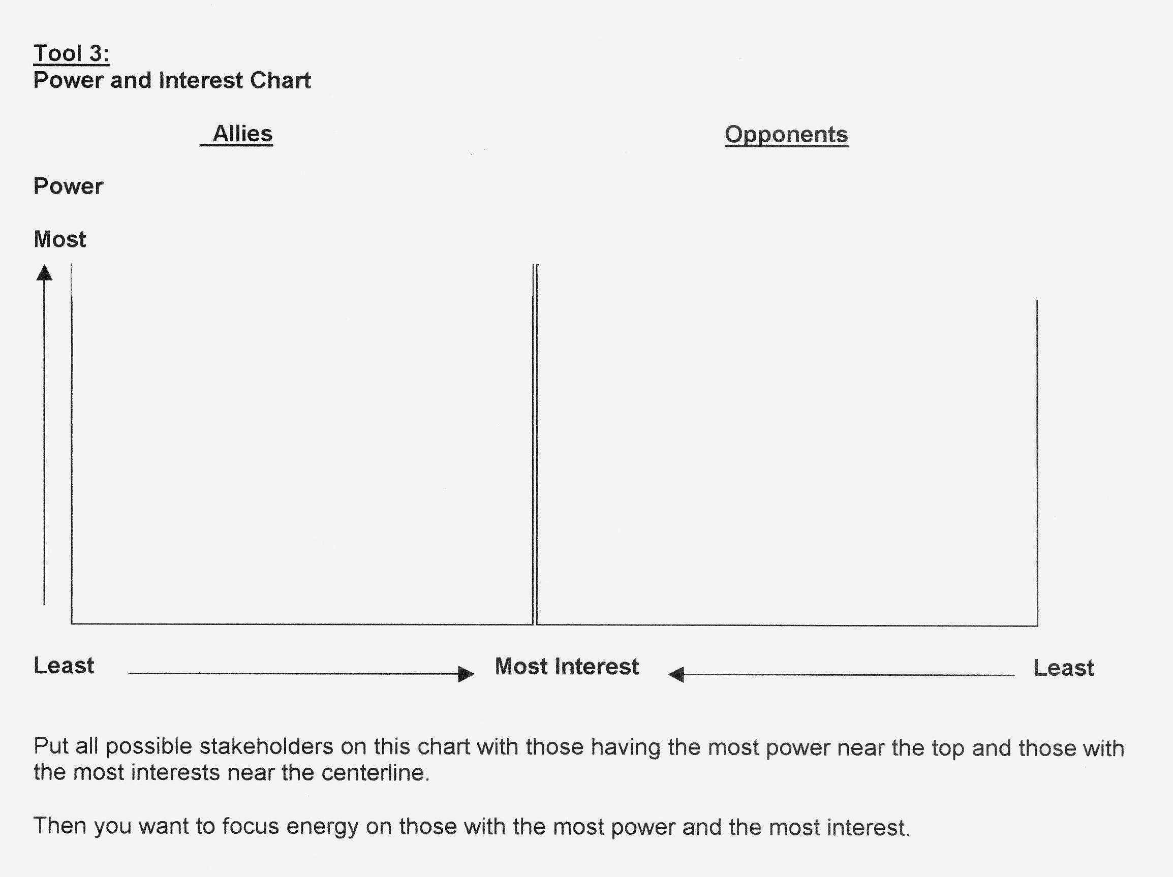 Tool 3 Power and Interest Chart